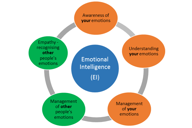 Emotional intelligence phd thesis