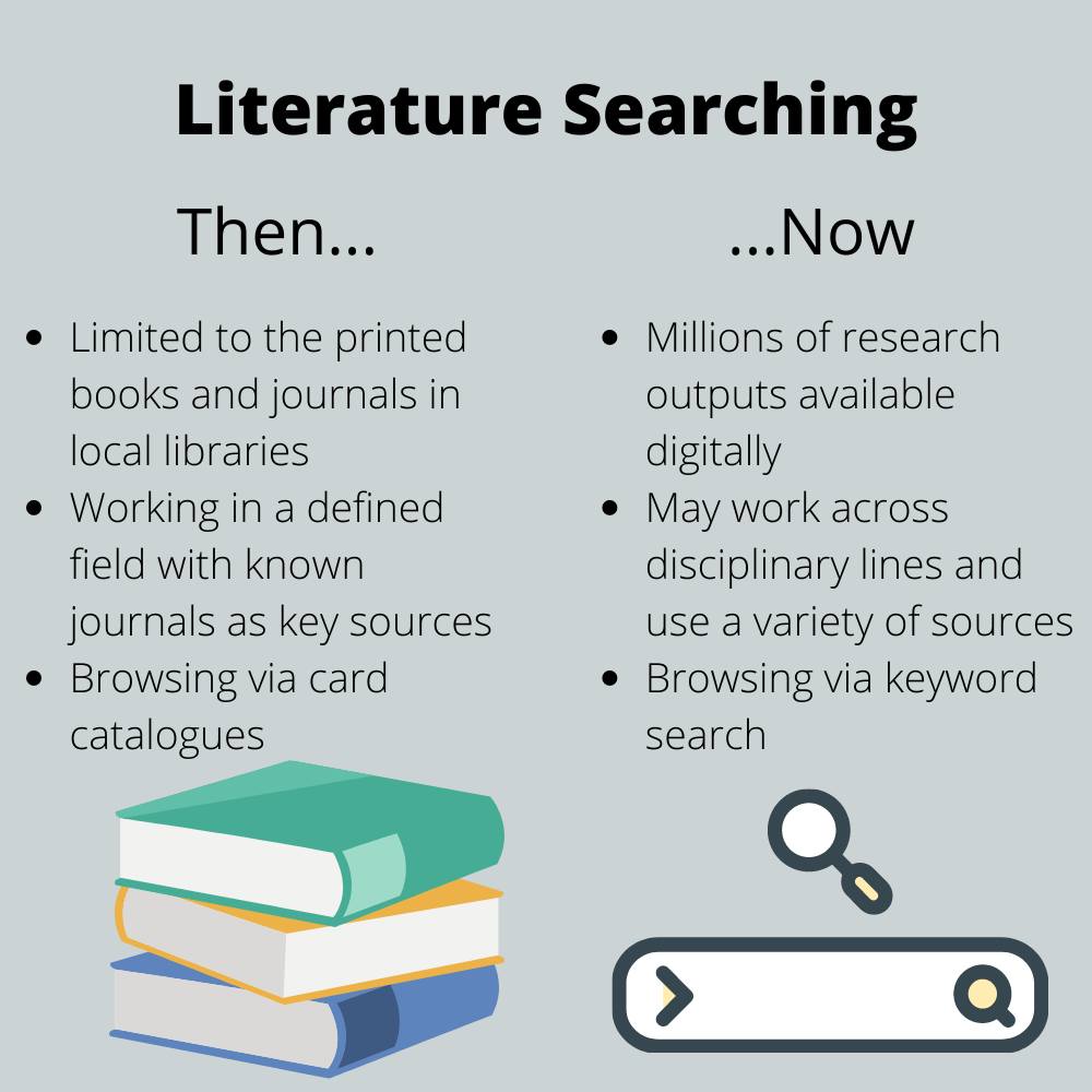Infographic showing how literature searching has changed. Where once researchers would rely on the printed books and journals their local libraries, today's researchers have access to millions of outputs across countless databases. Where once researchers knew the limits of their field and its standard texts, increasingly today's researchers work across disciplinary lines and work with a huge diversity of source materials. Where once researchers browsed through card catalogues, we now use keyword searches.
